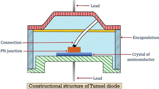Construction of tunnel diode