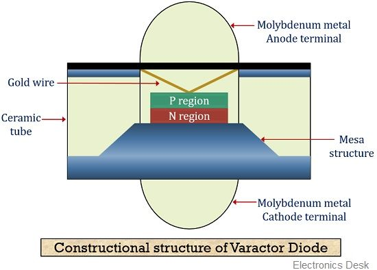 Construction of varactor diode