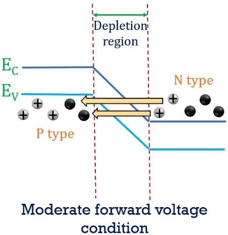 energy band diagram for tunnel diode 3