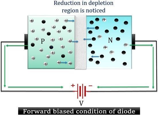 forward biased condition of diode