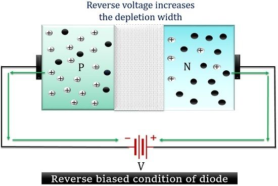 reverse biased condition of diode