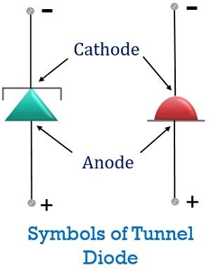 symbols of tunnel diode
