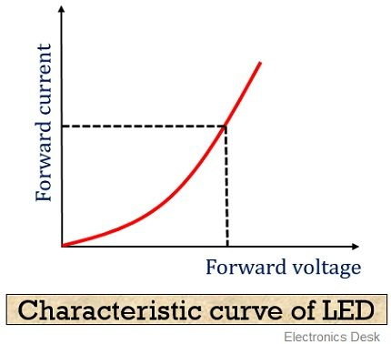 Characteristic curve of LED