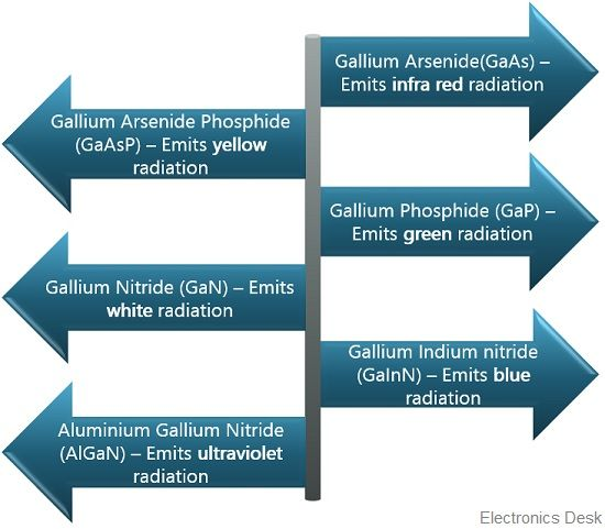 LED types of radiation emission
