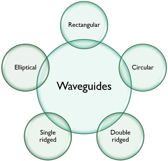 Types of Waveguides.