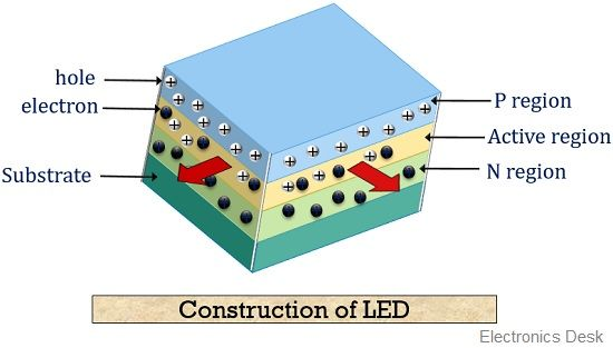 construction of LED
