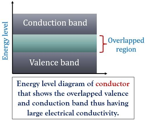 energy level diagram of conductor