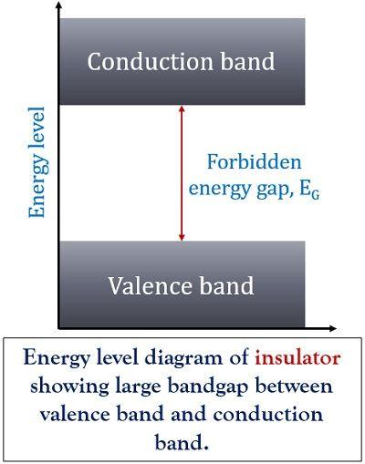 energy level diagram of insulator