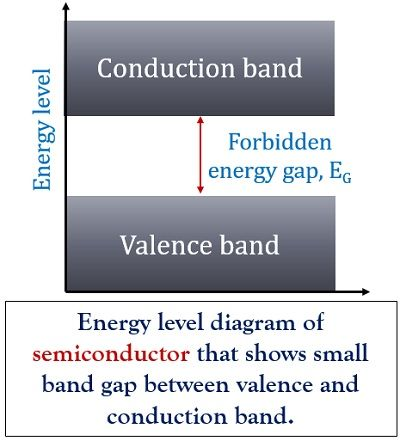 energy level diagram of semiconductor