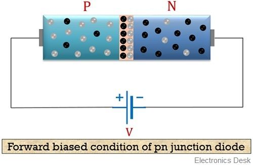 forward biasing of pn junction