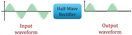 half wave rectifier waveform