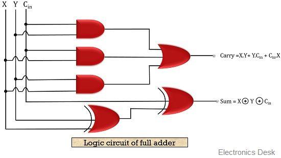 logic circuit of full adder