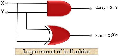 logic circuit of half adder