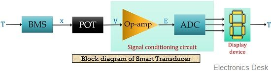 smart transducer