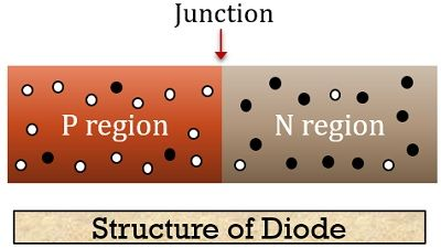 structure of diode