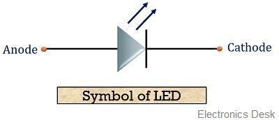 symbol of LED