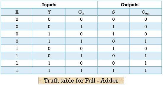 truth table for full adder