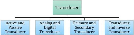 types of transducer