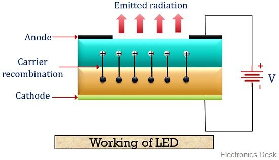 working of LED