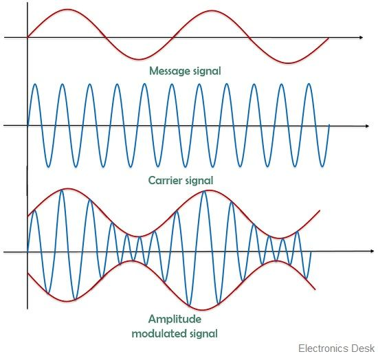 Amplitude modulated waveform
