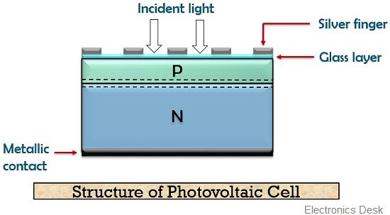 Construction of photovoltaic cell