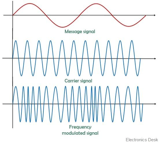 Frequency modulated waveform