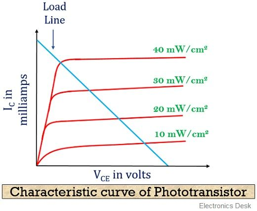 charateristic curve of phototransistor