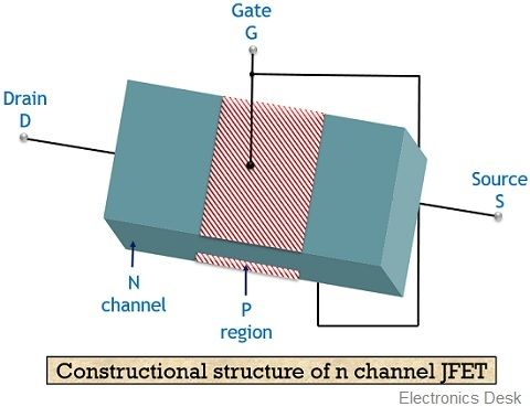 construction of JFET
