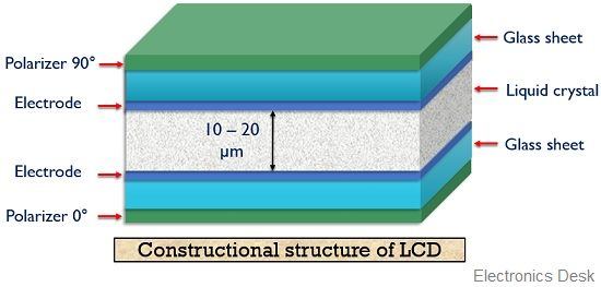 constructional structure of lcd