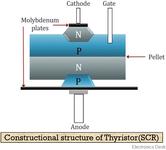 constructional structure of thyristor