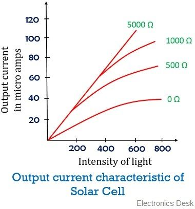 current characteristic of photovoltaic cell