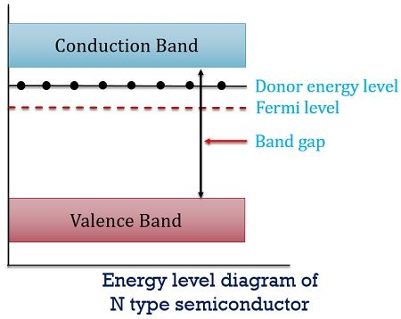 energy level diagram of n type semiconductor