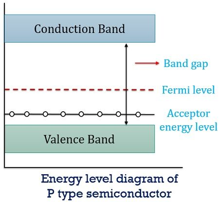 energy level diagram of p type semiconductor