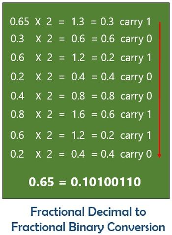 fractional decimal to fractional binary conversion