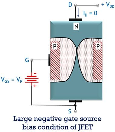 large gate to source condition of JFET