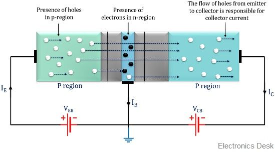operation of pnp transistor