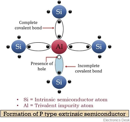 What is p type semiconductor? Energy diagram and conduction.