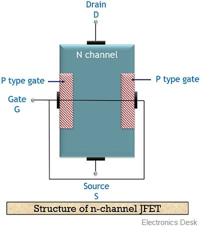 structure of JFET