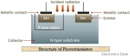 structure of phototransistor
