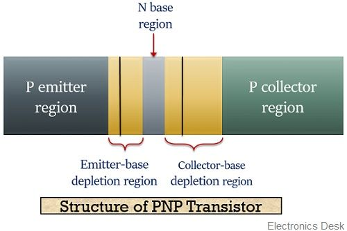 structure of pnp transistor