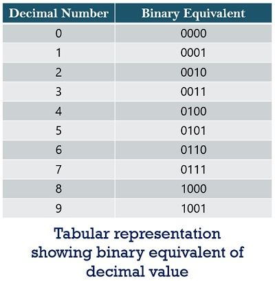 table of binary equivalent of decimal
