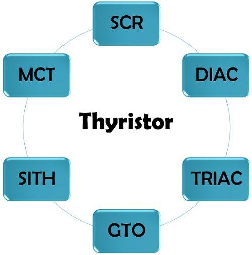 thyristor family