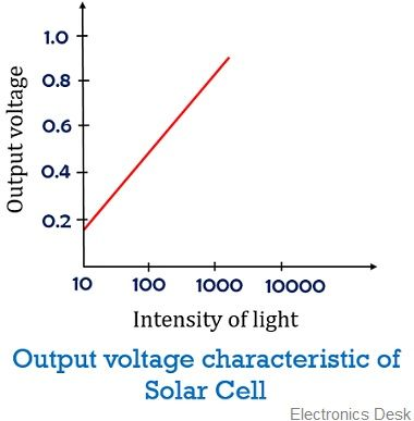 voltage characteristic of photovoltaic cell