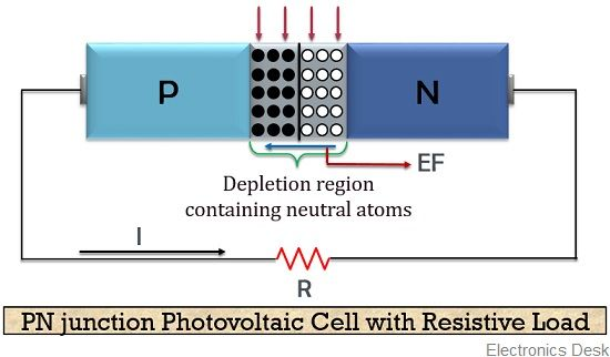 working of photovoltaic cell