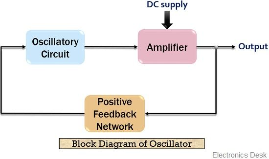 block diagram of oscillator