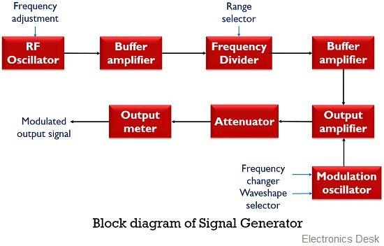 block diagram of signal generator