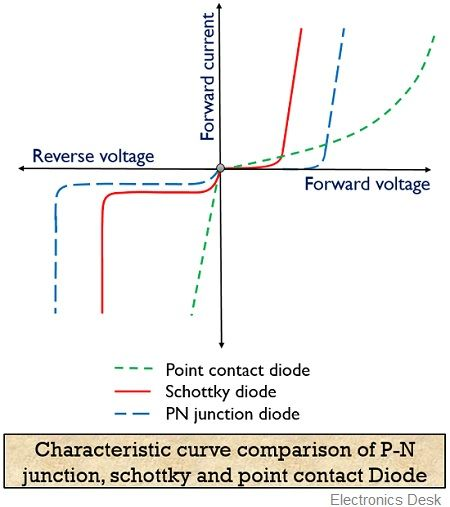 characteristic curve of schottky diode