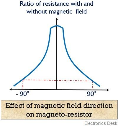 effect of magnetic field on magnetoresistor