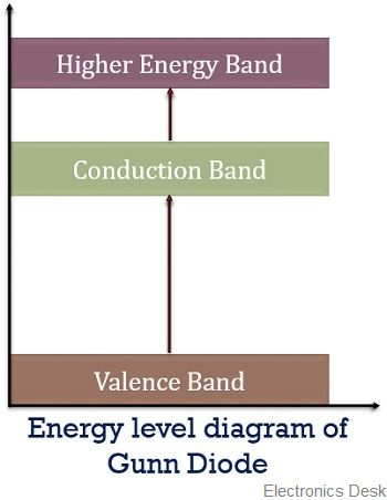 energy level diagram for gunn diode