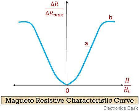 magneto resistive characteristic curve